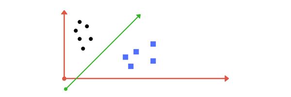 نمودار کلاسه بندی خط جدا کننده