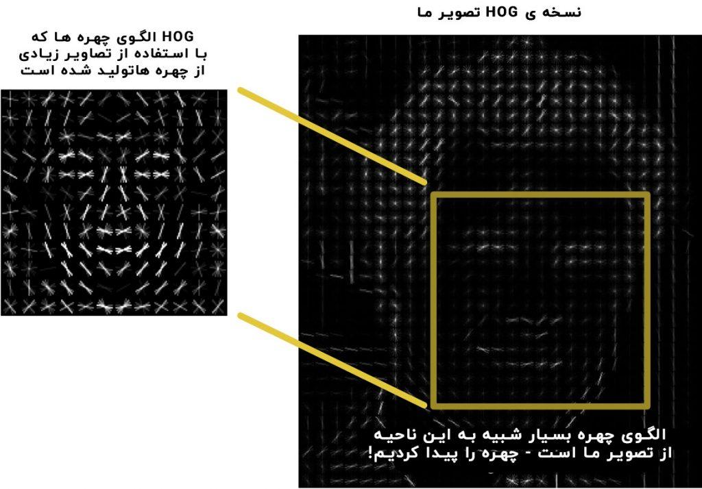 یافتن چهره با استفاده از تصویر هیستوگرام شیب های جهت دار