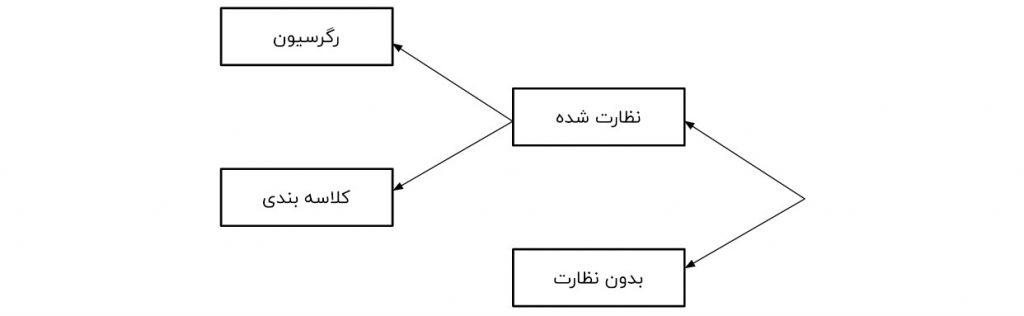 بخش بندی بنیادی مدل های یادگیری ماشین