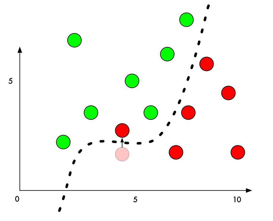 جابجا کردن نقاط در نمودار کلاسه بندی