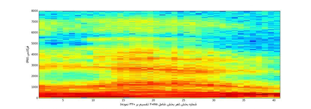 طیف نگار کلیپ صوتی گفتار hello