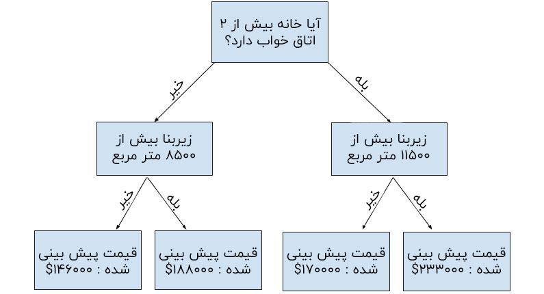 مثال درخت تصمیم گیری