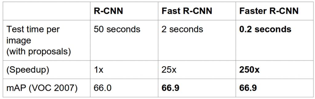 مقایسه سرعت شبکه های مختلف تشخیص شی