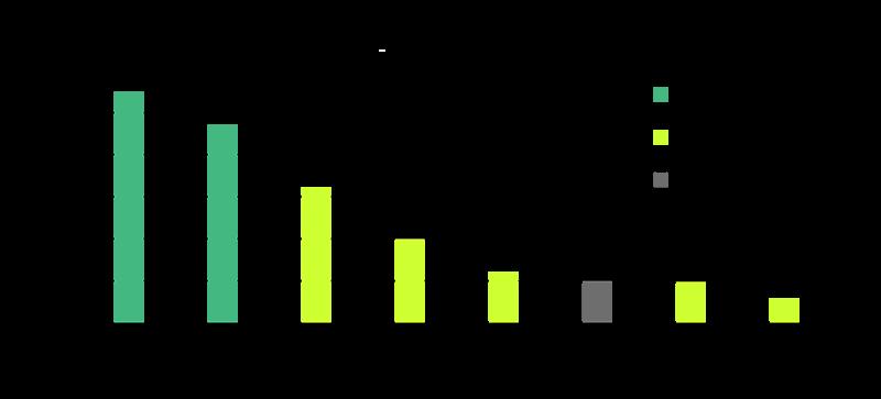 نرخ خطا شبکه های عمیق و بینایی ماشین در Imagenet