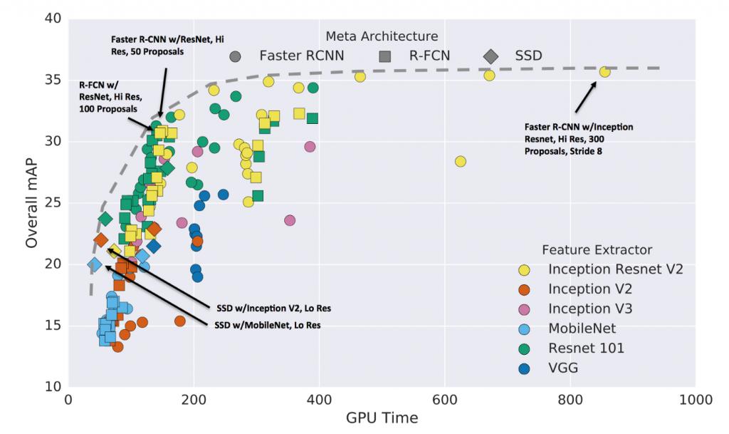 نمودار سرعت و دقت شبکه های عصبی تشخیص شی