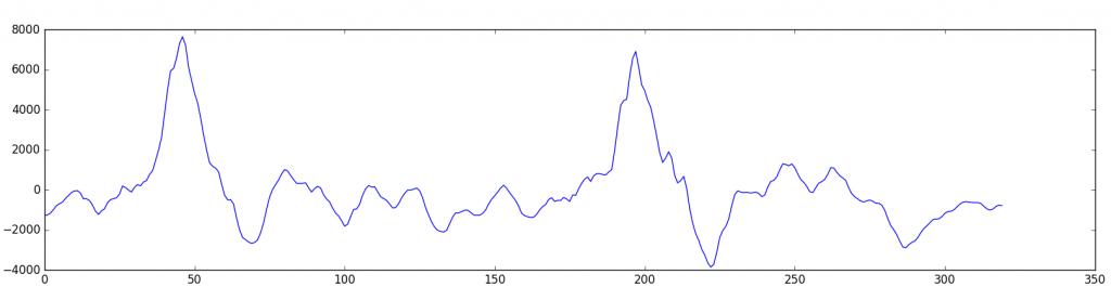 نمودار موج صوتی نمونه برداری شده