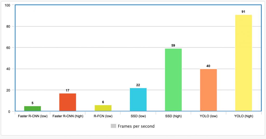 نمودار پردازش بر ثانیه شبکه های عمیق تشخیص شی