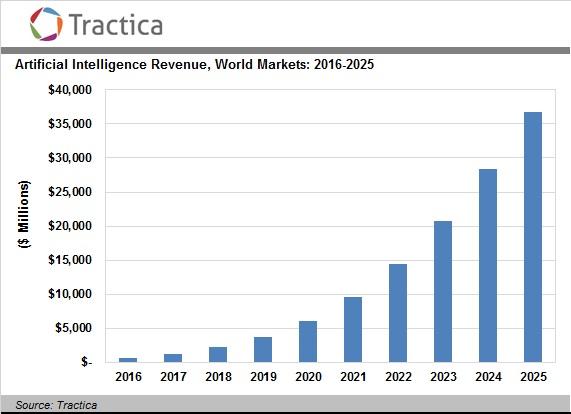 نمودار پیشرفت بازار هوش مصنوعی تا سال 2025