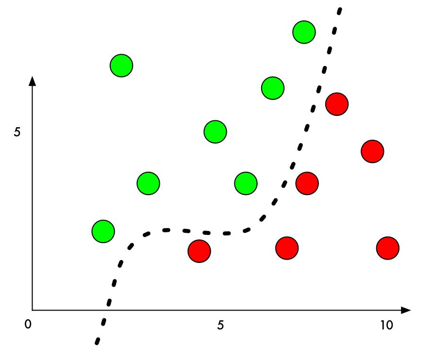 نمودار کلاسه بندی شبکه عصبی