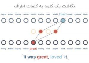 نگاشت یک کلمه به کلمات اطراف