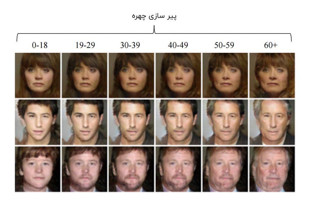 پیر سازی تصاویر چهره با شبکه های مولد تخاصمی