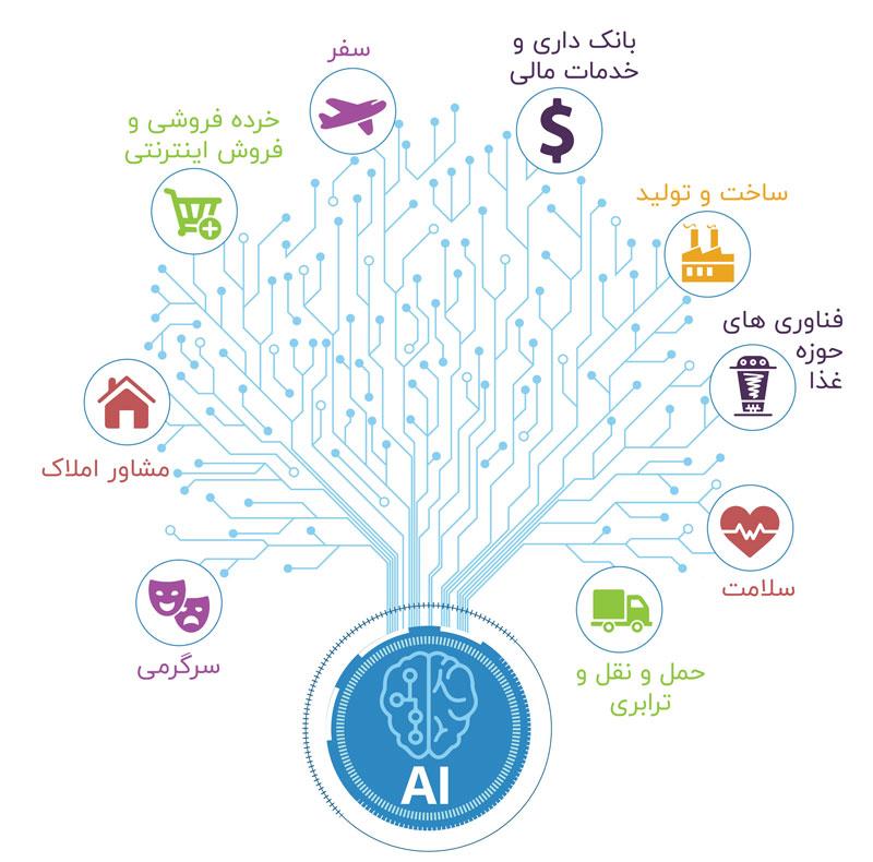 کاربرد های هوش مصنوعی