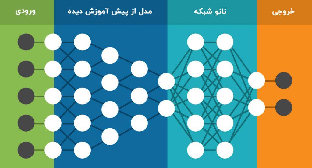 یادگیری انتقالی با نانو شبکه ها
