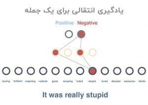 یادگیری انتقالی جمله