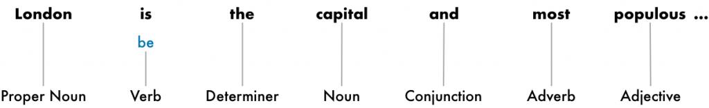 Nlp بن واژه سازی جمله