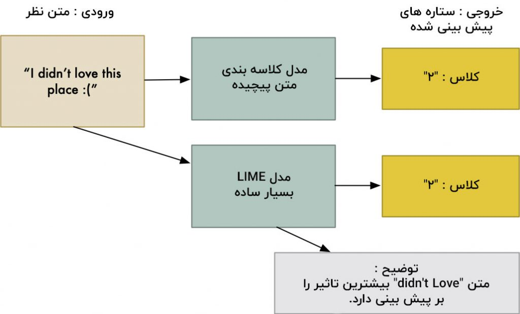 استفاده از تکنیک lime برای شبیه سازی مدل اصلی
