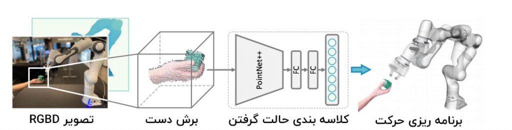 انویدیا کنترل ربات
