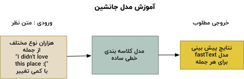 روش line مدل جایگزین کلاسه بندی متن