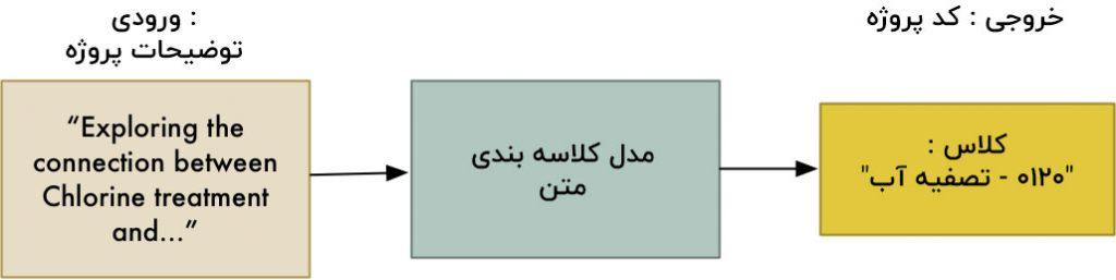 پردازش زبان طبیعی کلاسه بندی توضیحات پروژه