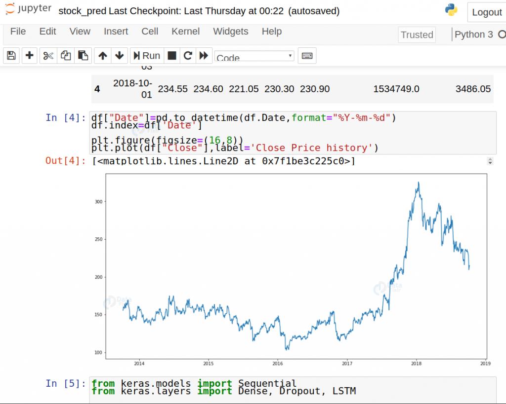 پیش بینی قیمت سهام تحلیل نمودار