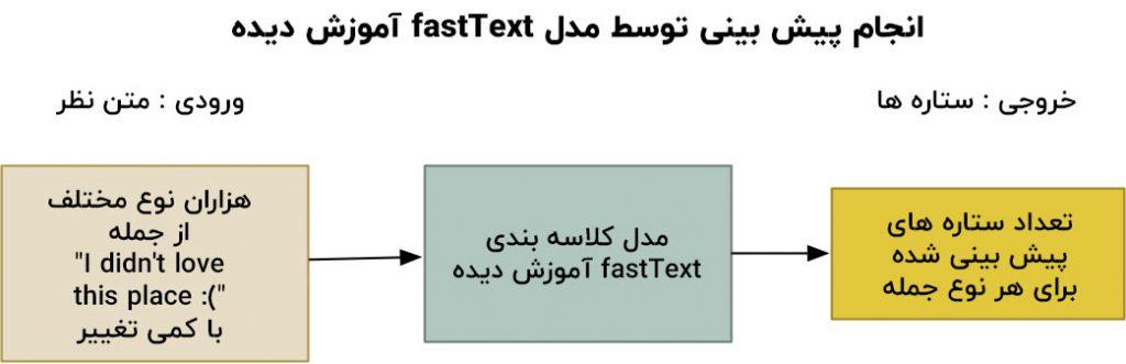 پیش بینی متن با مدل fastText آموزش دیده