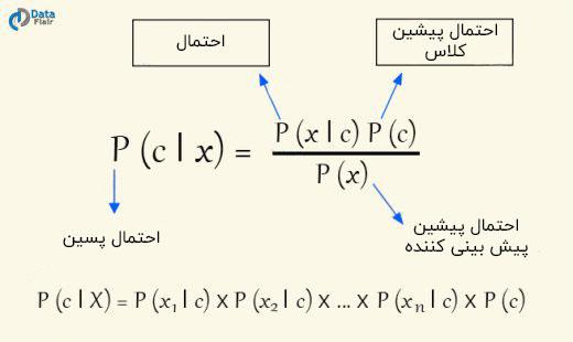 الگوریتم یادگیری ماشین بیز ساده
