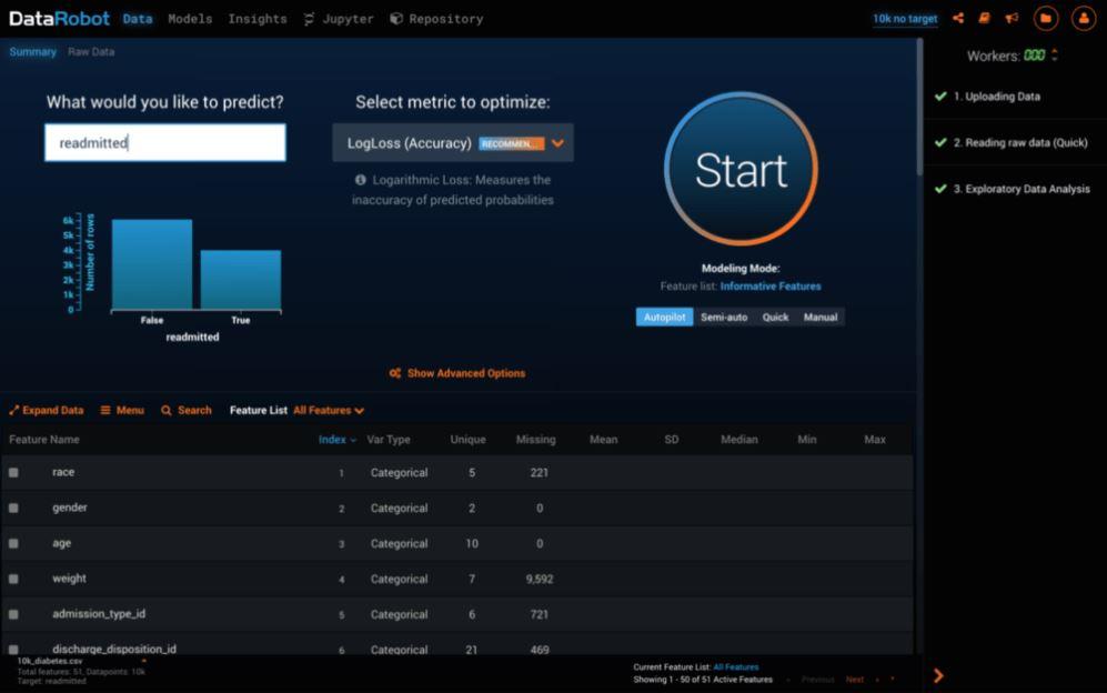 سرویس هوش مصنوعی Datarobot