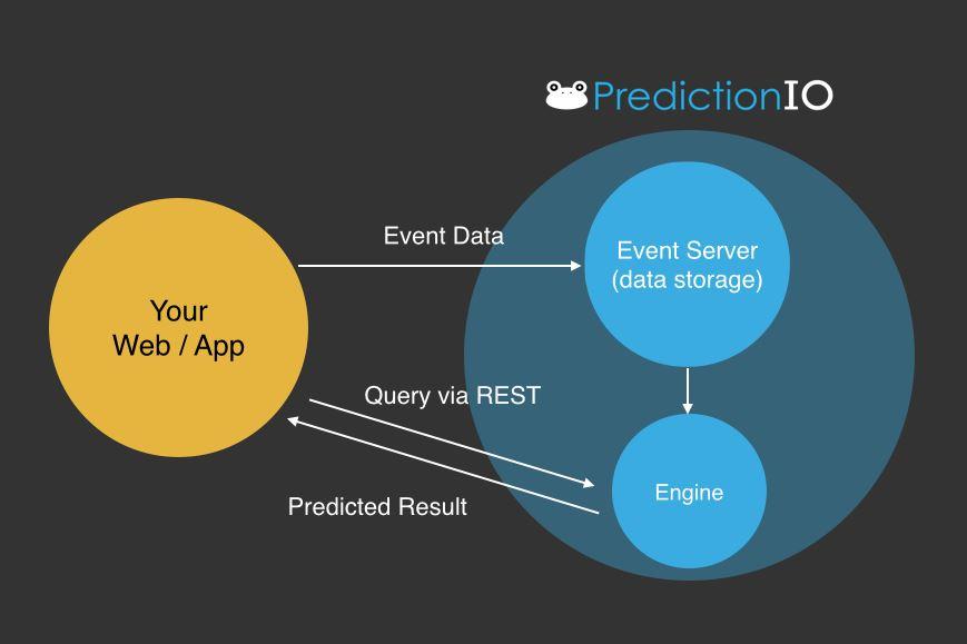 سرویس هوش مصنوعی Predictionio