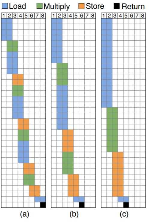 سیکل زمانی کار FPGA یادگیری عمیق