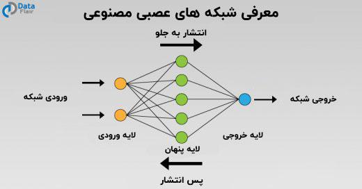 معرفی شبکه های عصبی مصنوعی