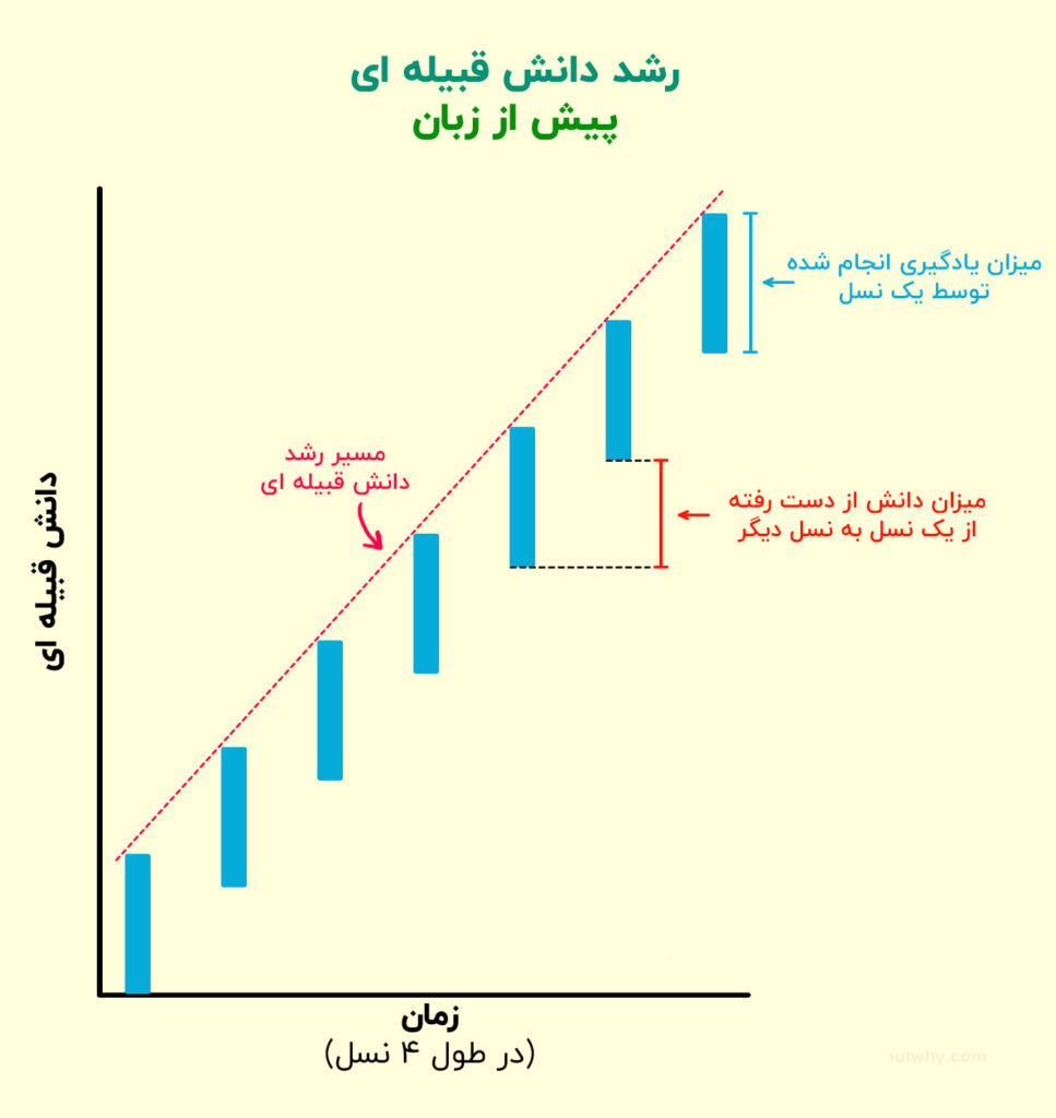 انتقال دانش در طول زمان بعد از زبان
