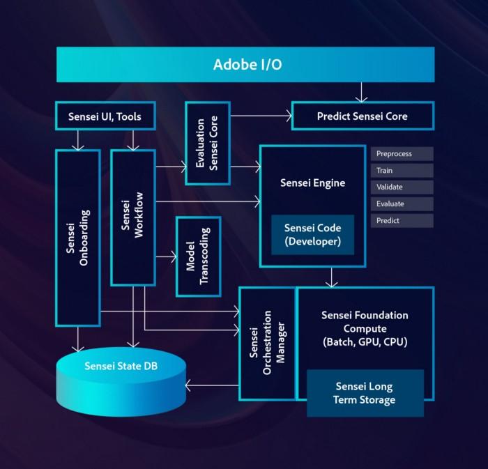 رابط و چارچوب پردازش داده Adobe Sensei