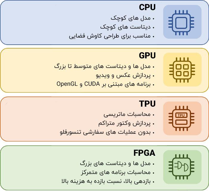 مقایسه سخت افزار یادگیری ماشین cpu gpu tpu fpga