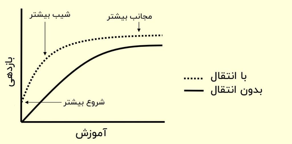 نمودار بازده یادگیری ماشین