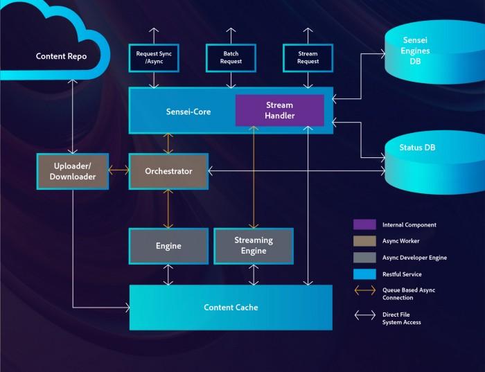 چارچوب استنتاج و پردازش محتوا Adobe