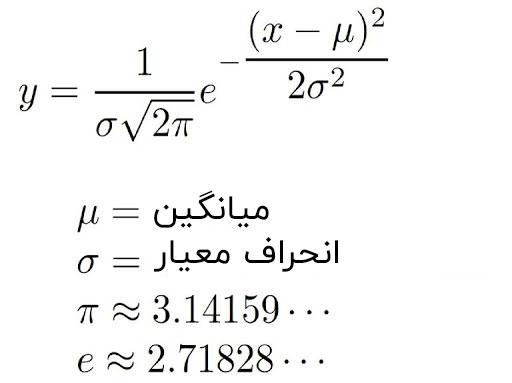 تابع احتمال تک بعدی در مدل مخلوط گوسی GMM