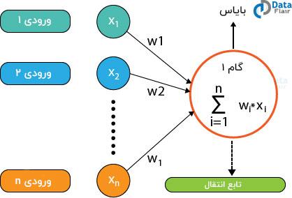 تابع انتقال شبکه های عصبی مصنوعی