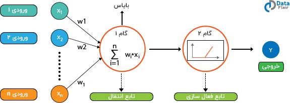 تابع فعال سازی شبکه های عصبی مصنوعی