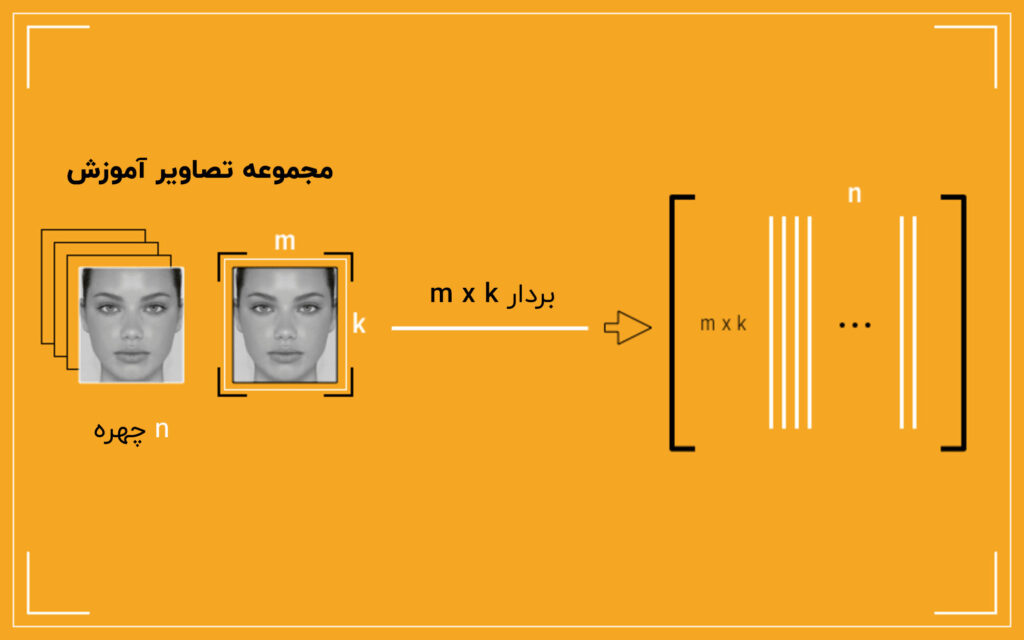 تبدیل تصاویر آموزش چهره به ماتریس عملیاتی