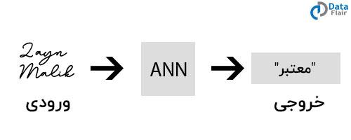 تشخیص امضا با شبکه های عصبی مصنوعی
