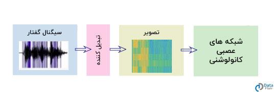 تشخیص گفتار با شبکه های عصبی کانولوشنی