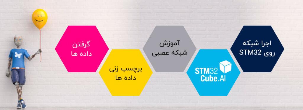 راه اندازی شبکه عصبی با STM32CubeAI