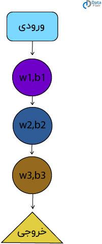 شبکه عصبی بازگشتی چگونه کار می کند