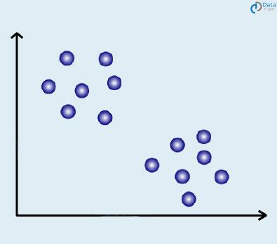 مدل مخلوط گوسی داده ها