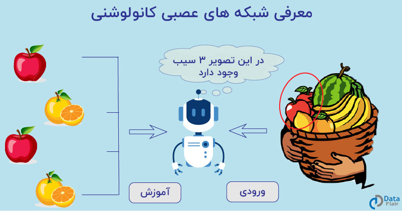 معرفی شبکه های عصبی کانولوشنی