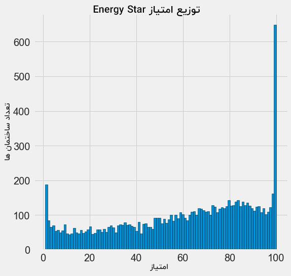 توزیع امتیاز مصرف انرژی ساختمان ها