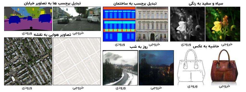 تولید تصاویر جدید با شبکه های عمیق