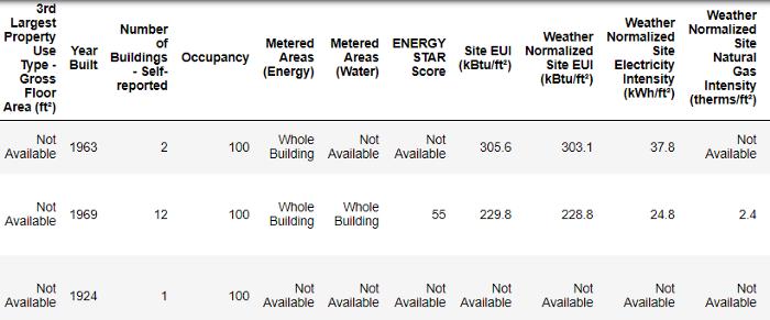 داده های مصرف انرژی پروژه پایتون