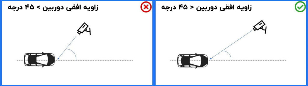 زاویه افقی دوربین برای پلاک خوانی