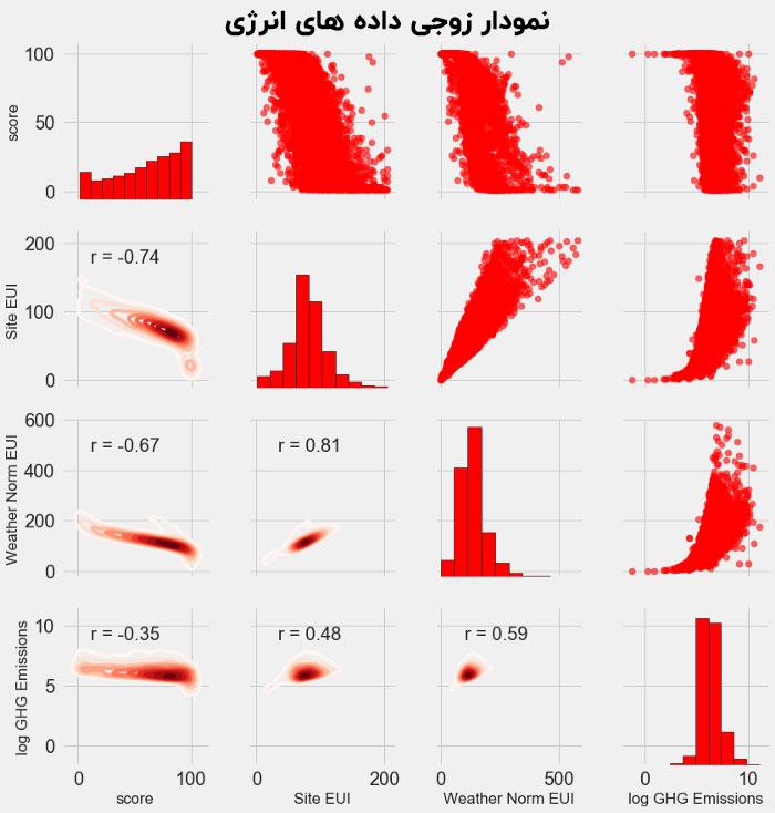 نمودار طرح زوج مصرف انرژی
